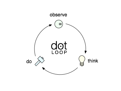 Dot Loop process simple