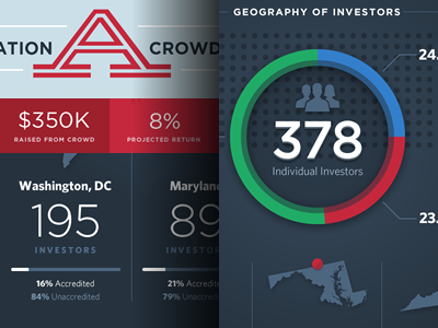 Crowdfunding Infographic red green blue gotham whitney finance investing real estate crowdfunding infographic