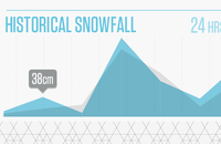 Snow Report - Graphing