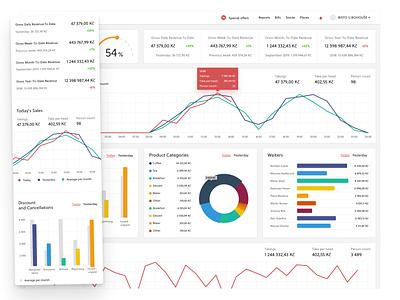 Widgets & elements for b2b dashboard elements widgets dashboard mobile app app design design interface ui design ui app