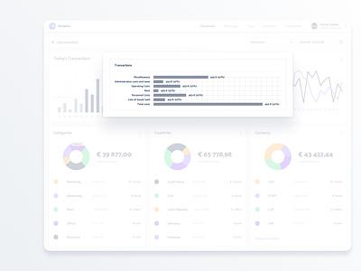 Dashboard UI widgets graphs reports analytics statistics template ui kit widget dashboard mobile app app design interface design ui design app ui