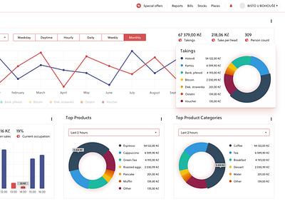 Analytics app chart crm app ui design ux design ux ui