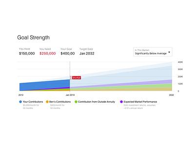 Goals-Based Financial Planning planning app design ux design ui goals