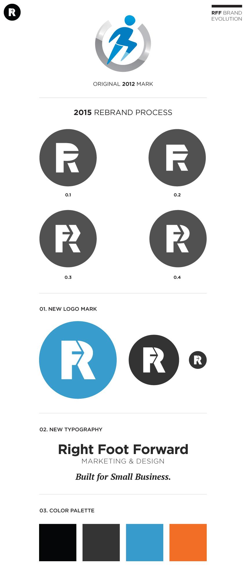 Brand process