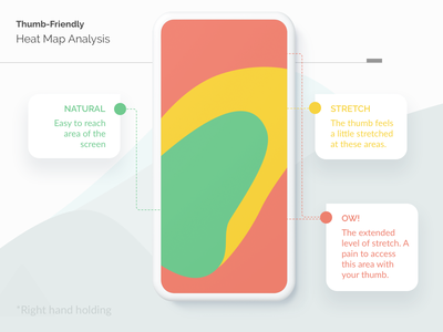 Thumb-Friendly Heat Map Analysis design resource design analysis android app ios app ui design user interface mobile app