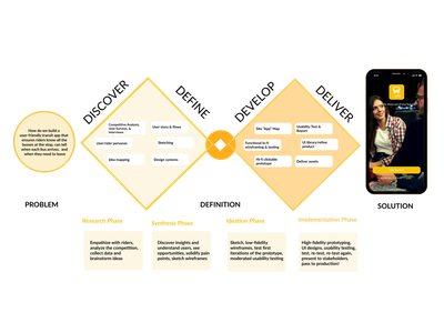 Double Diamond Human-Centered Design Process mvp appdesign uidesign uxdesign uxresearch ux hcd doublediamond app design design