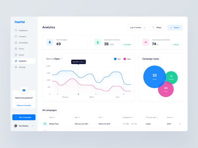 PeerPal — Analytics 📊 campaign product stats list analytics app application cards clean dashboard data graph interface minimal simple saas ui ux widelab statistics