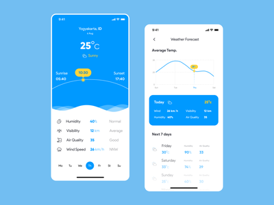Weather App clean ui neat design minimal clean design clean temperature stats weather icon weather forecast forecasting weather app weather
