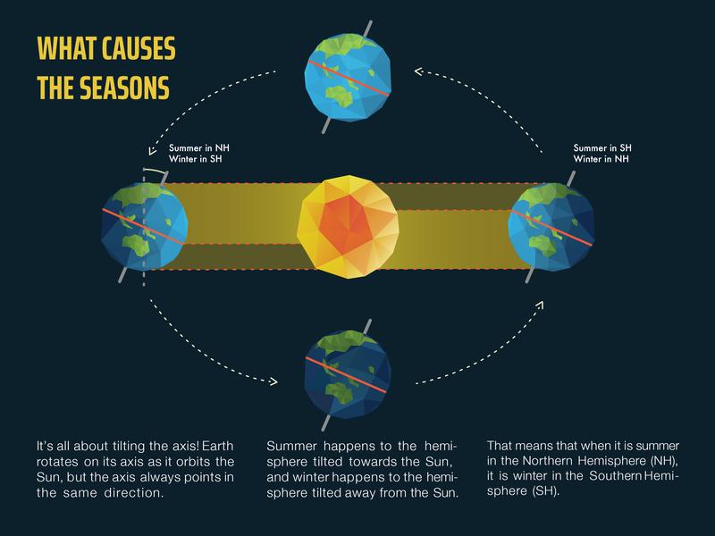 What causes the seasons vector hemisphere winter summer sunset space planets planet illustration design seasons inforgaphic