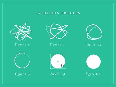 Design Process community design community growing design process minimalism teal circle simplicity complexity mrs eaves design process process design