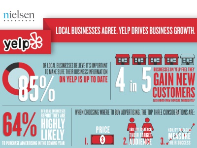 Nielsen Infographic yelp creative illustrator typography icons sales graphs stats type infographic