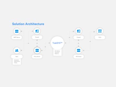 Solution Architecture Diagram
