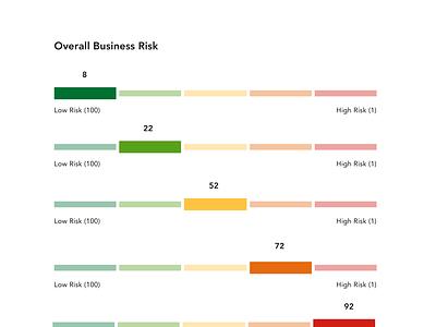 Risk Scale credit score score
