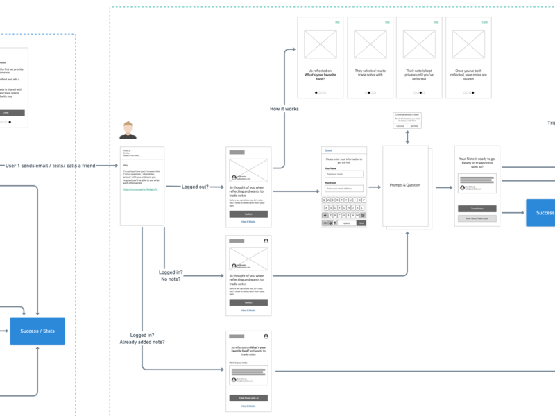 Wireframe and Flow for Cactus product website reciprocity sharing cactus wireframe balsamiq whimsical responsive web app complex flow ux