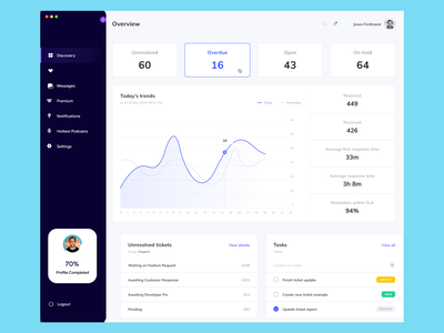 Statistics Dashboard clean ui uiux new minimal art website web ux ui design