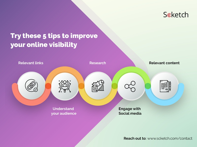 5 Steps to improve online visibility online marketing scketch marketing tips digital marketing branding