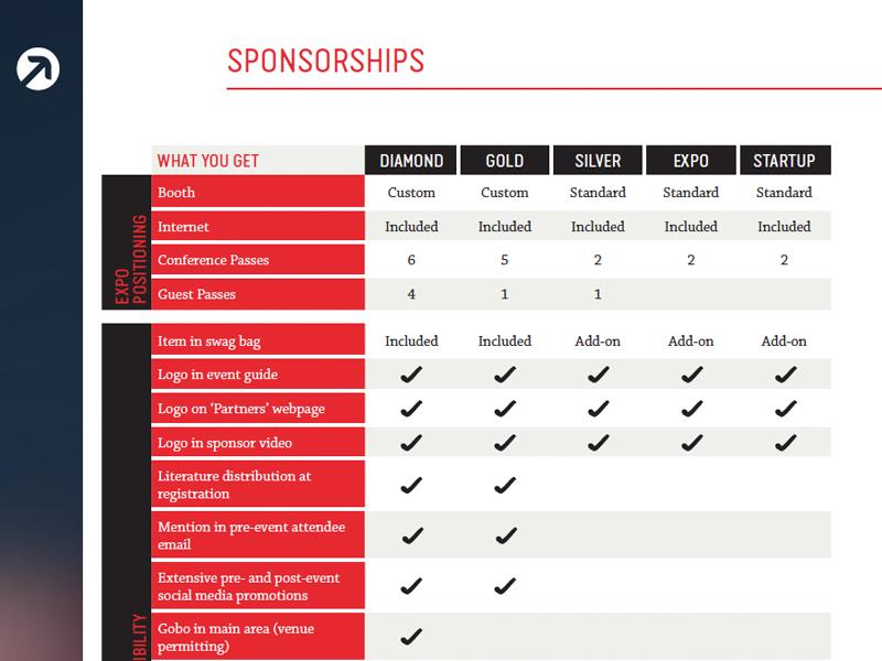 Sponsorship comparison table by michelle barker dribbble for Comparison table design