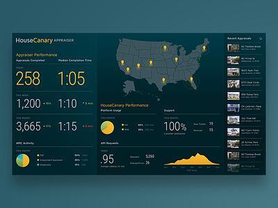 Appraiser Dashboard real estate display charts statistics data analytics dashboard