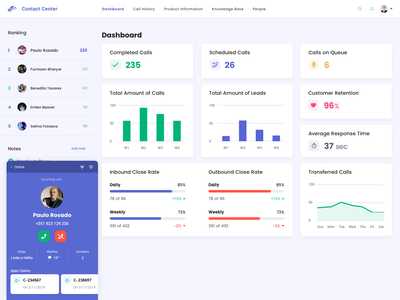 Contact Center with Artificial Intelligence speech analysis customer support support insurance artificial intelligence call center dashboard ui ux