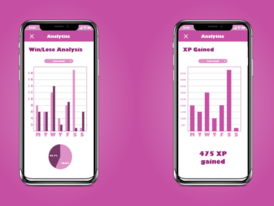 Daily UI #018 - Analytics Chart bingo flamingo xp lose analytics dashboard analytics chart analytic analytics analysis design app ux ui dailyuichallenge daily ui dailyui daily 100 challenge daily