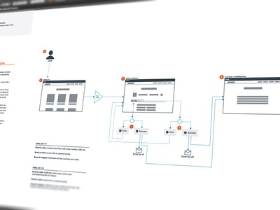 E-commerce Flow sitemap ux ia e-commerce flow site flow