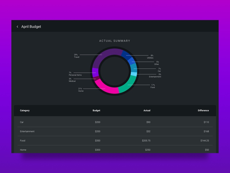 Daily UI 018: Analytics Chart web design ui daily ui 018 daily ui challenge daily ui