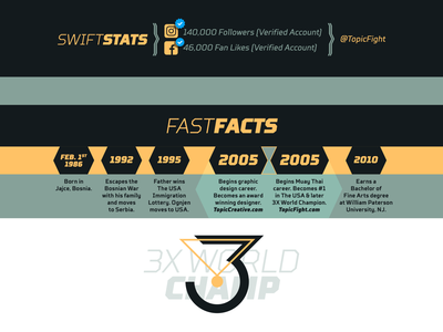 Swift Stats / Fast Facts