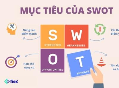 SWOT là gì? FIEX Marketing swot fiexmarketing
