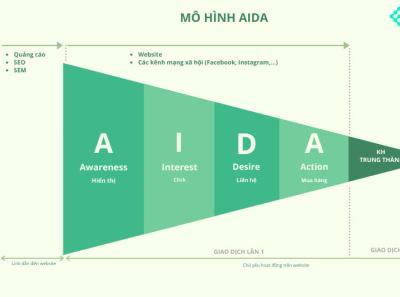 Mô hình AIDA mohinhaida fiexmarketing