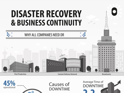 Disaster Recovery and Business Continuity buildings infographic business continuity disaster recovery
