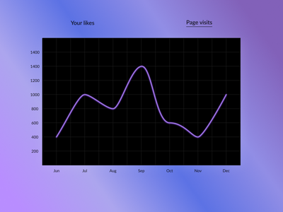 Analytics Chart 018 dailyui