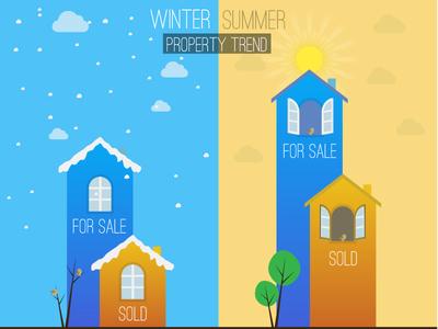 Winter Summer Property Trend