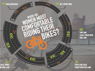 Bike lanes infographic