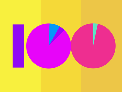 100 Days Project pie chart instagram growth product design 100 article medium