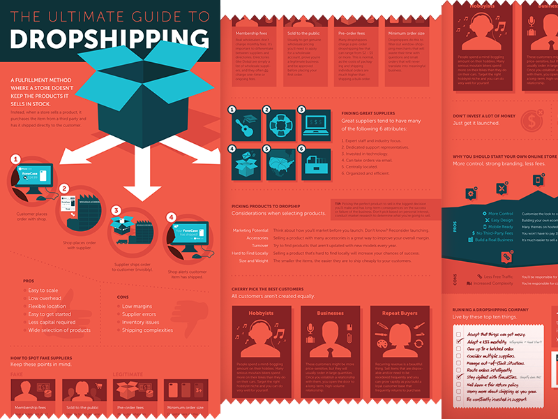 Dropshipping Infographic by Warren Dunlop for Shopify on