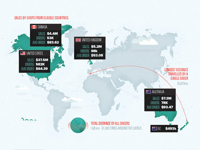 Bab Infographic Dribbble shopify infographic build-a-business ecommerce grain noise map politica