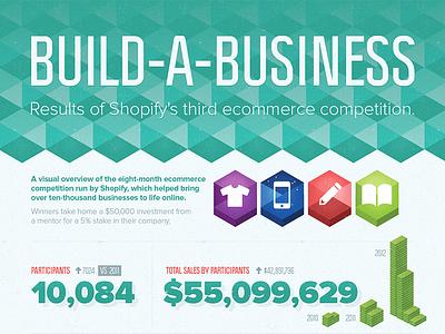 Ecommerce Infographic Header infographic shopify build-a-business ecommerce grain noise map politica proxima nova