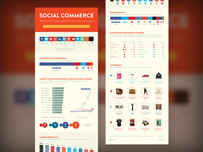 Infographic –Social eCommerce Growth ecommerce infographic shopify social facebook twitter pinterest reddit instagram polyvore