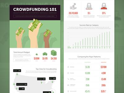 Crowdfunding 101 ecommerce crowdfunding kickstarter indiegogo shopify infographic data visualization