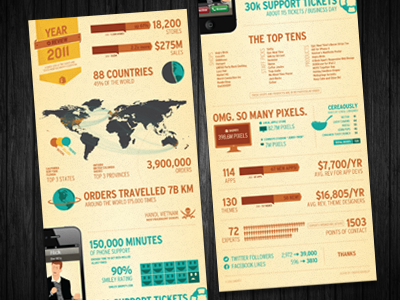 Shopify Year in Review Infographic 2011 infographic shopify vector info graphic