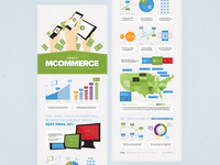 The Rise of Mcommerce Infographic