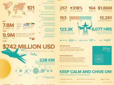Infographic: Shopify Year In Review  '12 infographic shopify info graphic mcommerce ecommerce