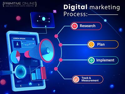 Digital Marketing Process branding graphic design webdesign website design website design graphics design web development google ads ppc seo online marketing web design digital marketing