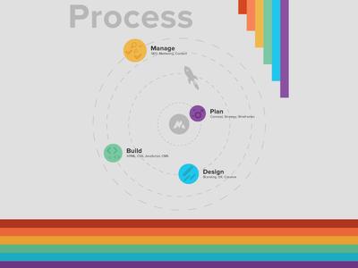 Matthew Dimmett Creative: Process personal portfolio proxima nova black gray rainbow