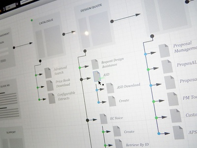 Site Flow site map wireframes documentation site flow