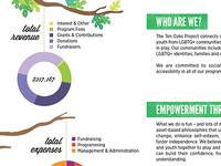 Ten Oaks Project Annual Report 2012