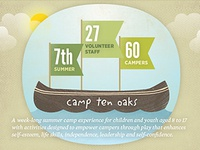 Ten Oaks Project Annual Report 2011
