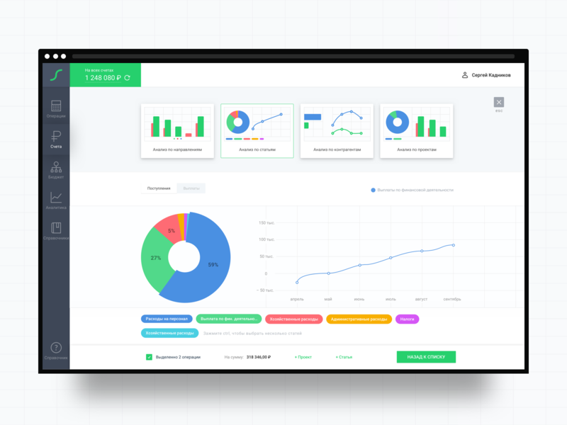 Charts in the Financial Management Panel user experience ux control panel vector responsive sketch design label panel ui ux user experience user interface services banking bank financial finance dashboard ui dashboad chart