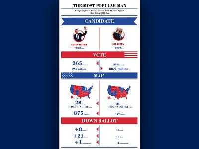 Infographic Design for Biden vs. Obama infographics graphic design graphicdesign brochure flyer obama biden information design infographic digital art digital design