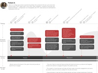 Persona's and Journey Maps